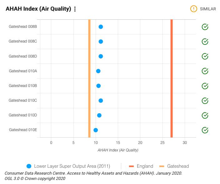 Air quality (AHAH index)
