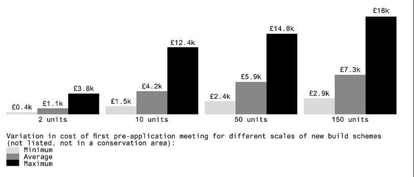 Pre-application process costs (Source: Public)
